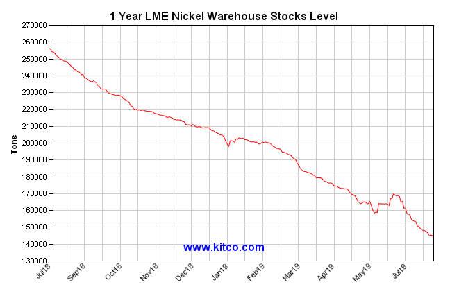 지난 1년간 런던금속거래소(LME) 니켈 재고 추이. (자료=킷코)