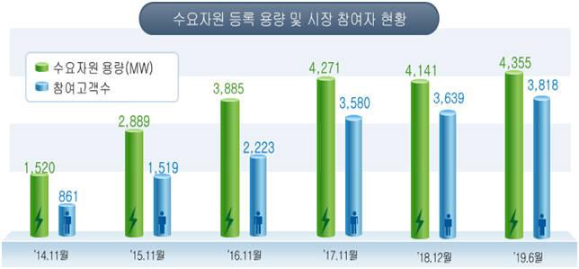 전력 수요자원(DR)시장 참여자 4년새 4배 늘었다