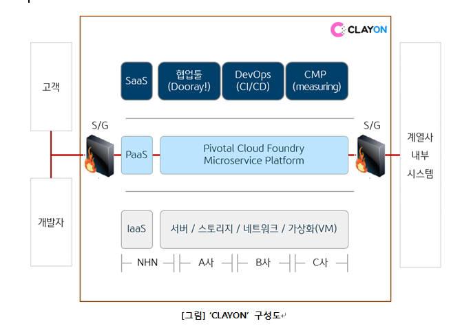 클레온 구성도(자료-KB금융그룹)