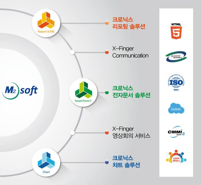 엠투소프트는 올 상반기 다수 프로젝트 수주 성공을 계기로 하반기 지속 성장 발판을 마련할 계획이다. 사진은 엠투소프트 사업 영역.