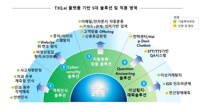 티쓰리큐는 빅데이터 인공지능 통합 플랫폼 T3Q.ai 기반 5대 솔루션을 토대로 다양한 AI서비스 모델을 중소 SW 업체와 선보일 계획이다. 그림은 회사가 기술을 확보했거나 개발 중인 AI 서비스 모델이다.