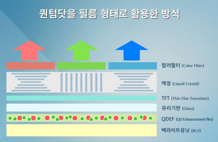 삼성 QLED TV 디스플레이 패널 구조 [출처] 삼성 QD-OLED TV 나올까...LG 올레드와 차이는?|작성자 테크플러스