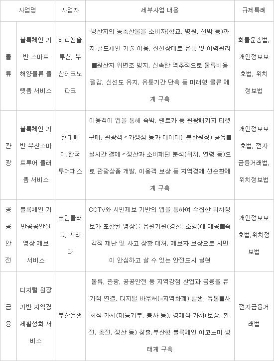 부산 블록체인 규제자유특구서 4개 분야 신사업 '기지개'