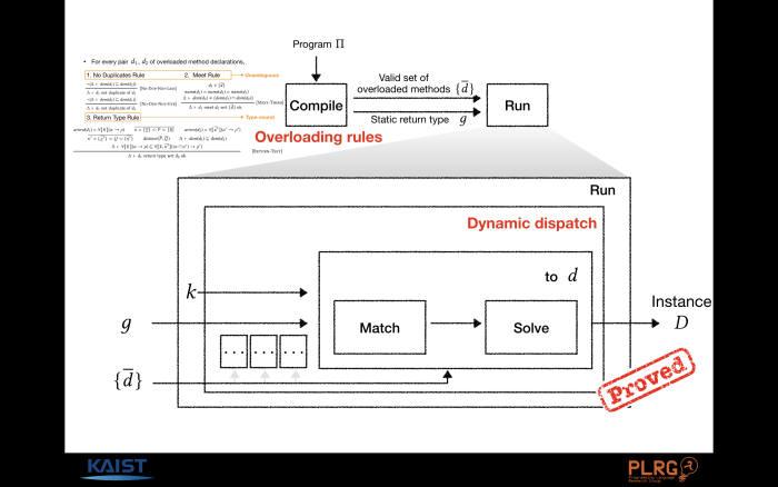공동 연구진이 개발한 타입 시스템 개요.