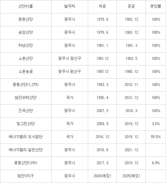 광주시, 신규 산단 3곳 개발 추진