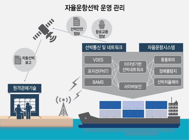 자율운항선박 운영 원리