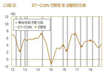 한국은행은 12일 발간한 조사통계월보 7월호에서 수출상황 지수(ET-COIN)를 새로 개발했다. 평가 결과, 지난해 1분기부터 수출이 확대 기조에서 둔화 기조로 접어들었다.