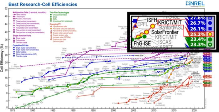 NREL이 발표한 태양전지 최고효율 차트.