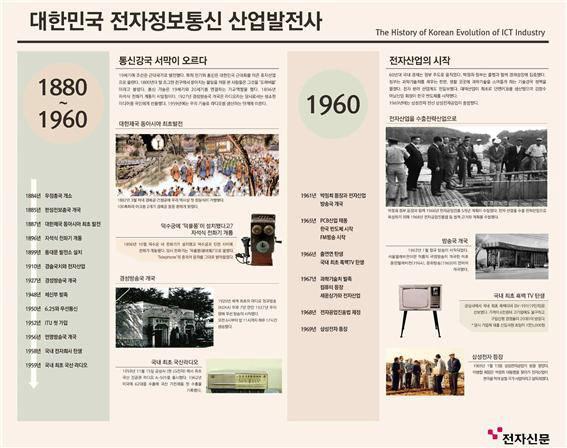 국립과천과학관에 설치된 전자신문이 제작한 대한민국 전자정보통신 산업발전사 연대표.