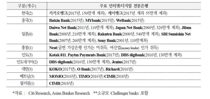 [표]아시아 인터넷전문은행 현황