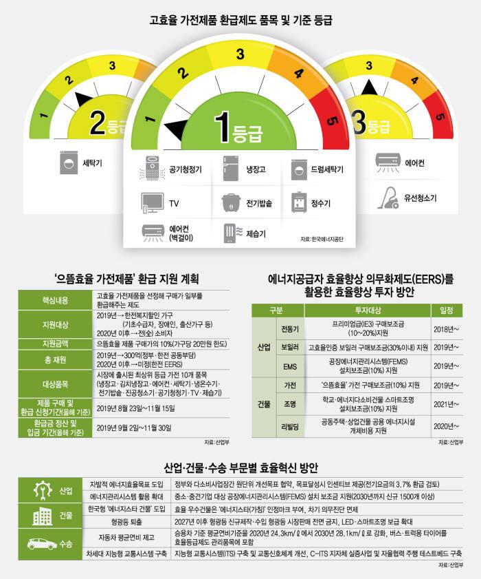 서울 용산구 전자랜드에서 소비자가 에너지등급을 살펴보며 가전제품을 고르고 있다. 이동근기자 foto@etnews.com