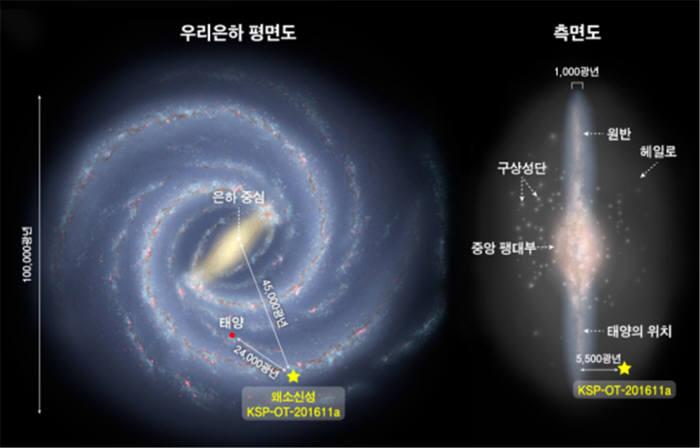 우리 은하 모습과 이번에 발견한 왜소신성의 위치