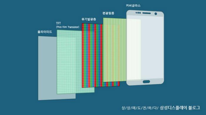 OLED 디스플레이 구조(자료: 삼성디스플레이)