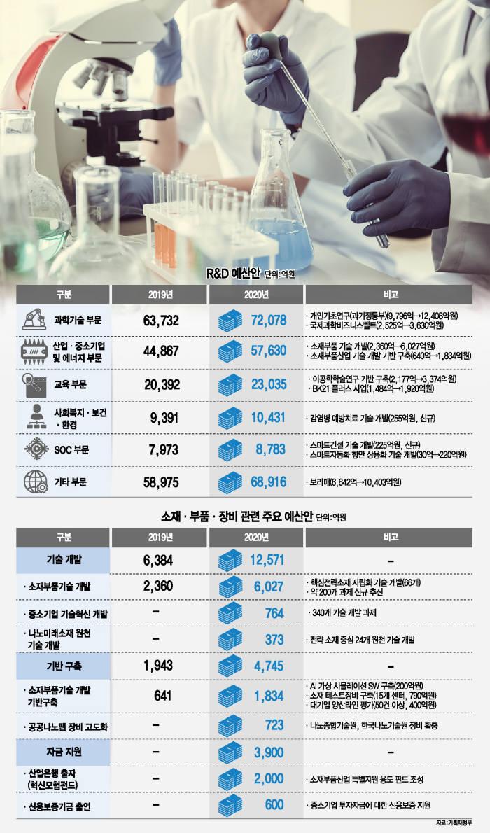 [이슈분석] R&D도 '슈퍼' 예산...2023년 30조원까지 확대