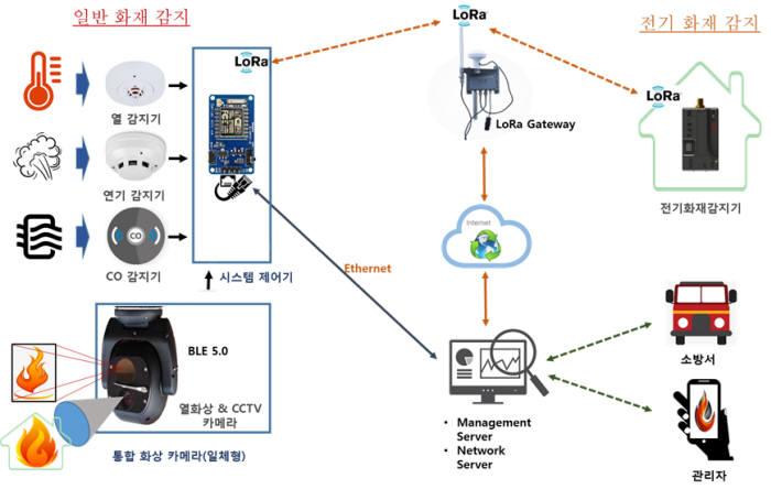 에프에스가 개발한 지능적 통합 화재 관리시스템 구성도. 사진출처=에프에스