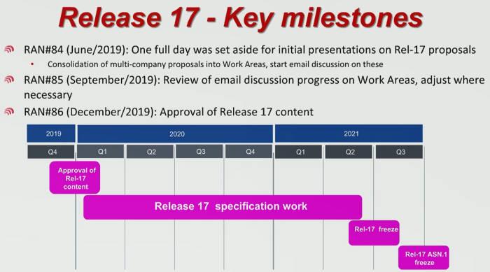 릴리즈17은 내년 초 착수해 2021년 상반기 완료될 예정이다. 5G 네트워크에서 소량 데이터를 전송하기 위한 규격과 커버리지를 늘리기 위한 기술 규격 등이 개발된다.
