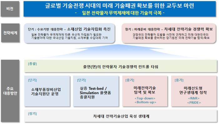 전략물자 무역제재 관련 출연연 대응전략 추진체계