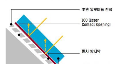 태양광 발전이 빛반사?…韓, 최고 모듈 기술 갖춰