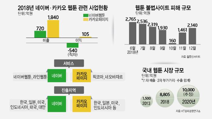 [이슈분석]'K-웹툰' 매출 1조원 눈앞…만화 같은 '성장 스토리'