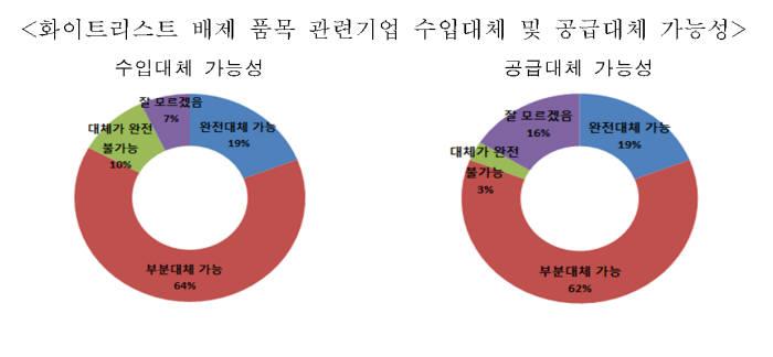"""日 수출규제 품목 수요 기업 70% """"완전대체는 불가능"""""""