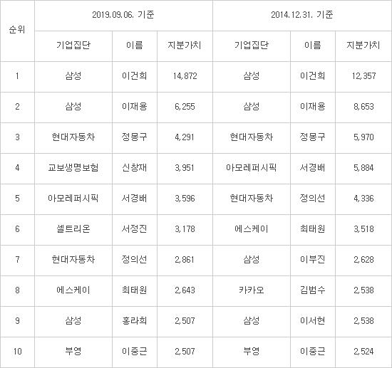 ※ 대기업집단 총수일가 지분가치 '톱10' (단위:십억원) 자료:CEO스코어