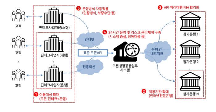 오픈뱅킹 시스템 개념도(자료-금융결제원)