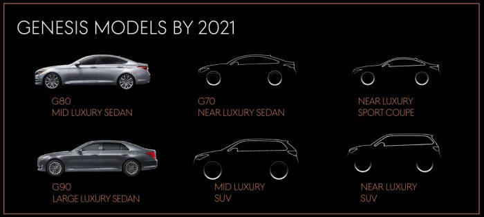 제네시스 SUV를 포함한 제품 라인업.
