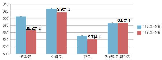 지역별 직장인 근로시간(하루 평균 체류시간) 변화. [자료:고용노동부]