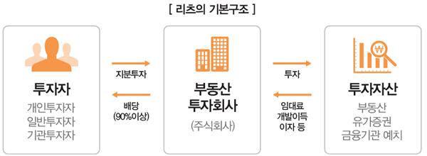 '공모 부동산 간접투자' 활성화 방안 공개..분리과세 등 혜택
