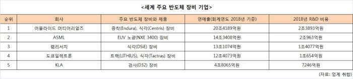 [뉴스해설] 차세대 반도체 중심 한국으로…글로벌 장비업계 R&D센터 집결