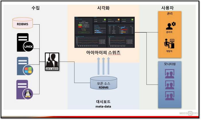 모코엠시스가 개발한 금융트랜잭션 모니터링 솔루션 `아이아이피 스위츠 구성도.