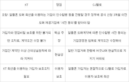 """CJ헬로, KT 상대 방통위에 중재 신청 ···""""'M&A 3개월 이전 사전동의' 수정해야"""""""
