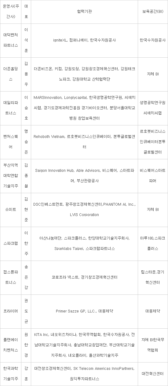 '팁스' 운영사 11개 신규 선정...2022년 500개 창업팀 발굴