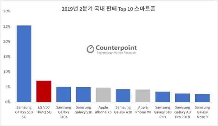 2019년 2분기 국내 판매 상위 10대 스마트폰