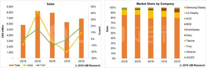 표. 2분기 세계 OLED 매출과 패널 제조사별 점유율 (자료=유비리서치)
