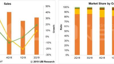 2분기 세계 OLED 매출 69억달러...전년 대비 18.5% 성장