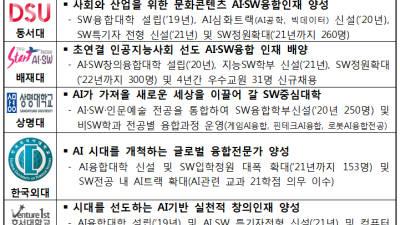한국외대·상명대 등 SW중심대학 5곳 추가 선정