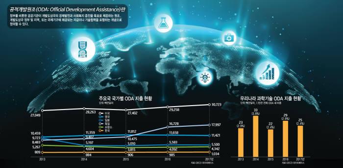 [이슈분석] 한국형 ODA, 과학기술 기반으로 경쟁력 키워야