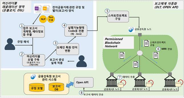 MRR 개념검증 구성안 (출처: 금융감독원 홈페이지)