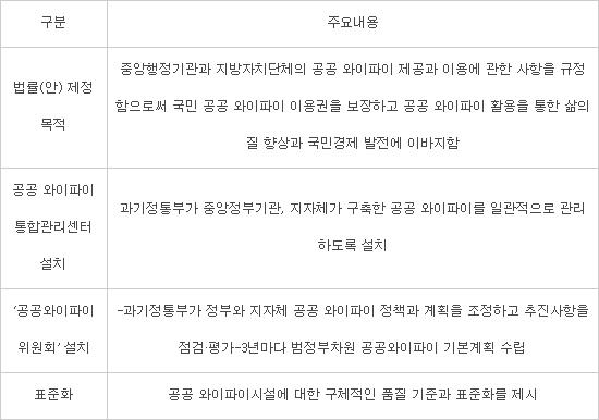 '공공와이파이 진흥법' 추진···노웅래 의원 발의