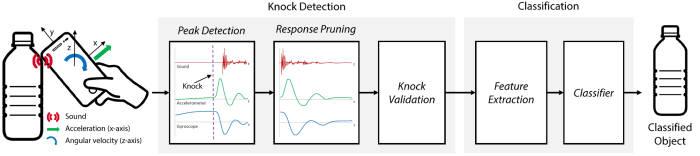 노커의 사물 고유 반응 센싱 및 기계학습을 통한 분류 과정