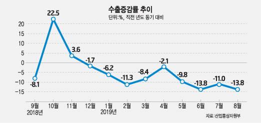 9월 수출 11.7% 감소…반도체 31.5% 급감 여파