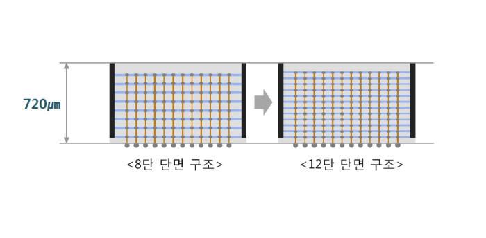 삼성전자의 8단, 12단 3D-TSV 기술 비교 이미지. <사진=삼성전자>