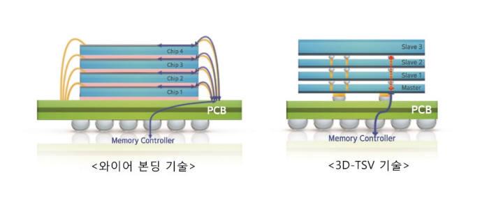 와이어본딩과 3D-TSV 기술 비교. <사진=삼성전자>