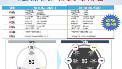 6G 예타 기술성 평가 통과...민관 9760억원 투자
