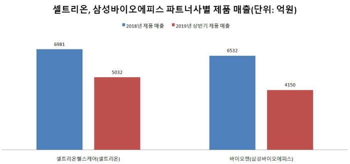 셀트리온, 삼성바이오에피스 파트너사별 제품 매출(자료: 전자공시시스템)