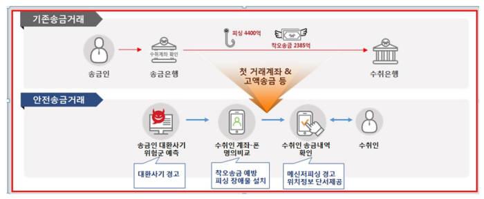KCB, '보이스피싱·착오송금 예방 서비스' 내년 1월 은행권 적용