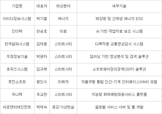 DIP, 4차산업혁명 선재 대응할 SW융합 리딩기업 8곳 지정