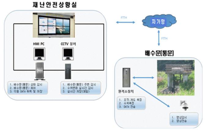 IoT 적용 스마트하천관리 선도사업 추진...내년 10곳 이상 선정