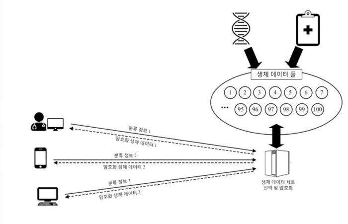 생체 데이터 암호화 기술 모식도